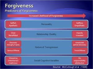 You don't have to forgive!